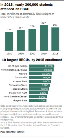 FT_17.02.28_HBCUs_totalEnrollment.png